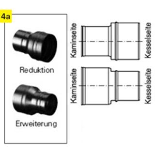 Reduktionen/Erweiterungen