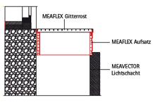 05         PVC-Aufsätze MEAFLEX und Stahlaufsätze MEAVECTOR